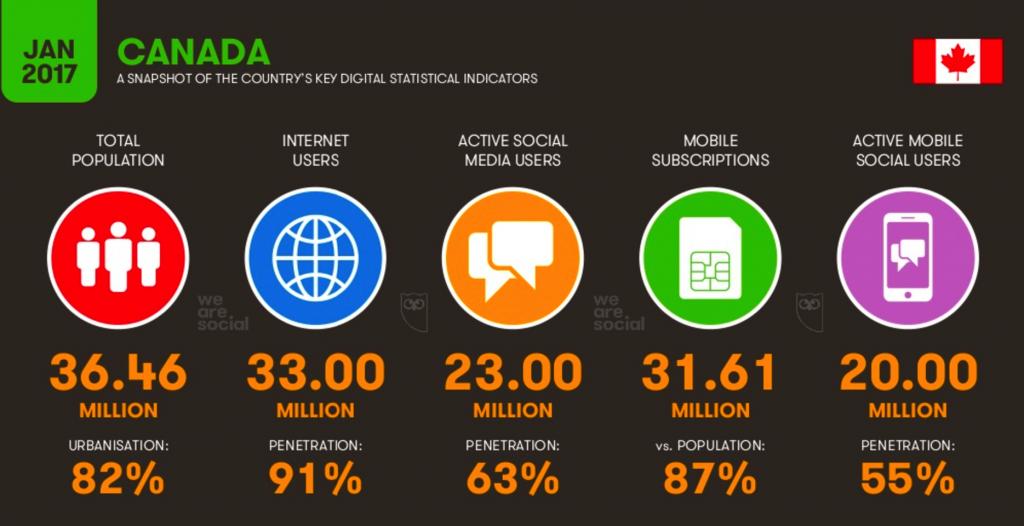 Statistique usage d'internet au Canada pour publicité en ligne