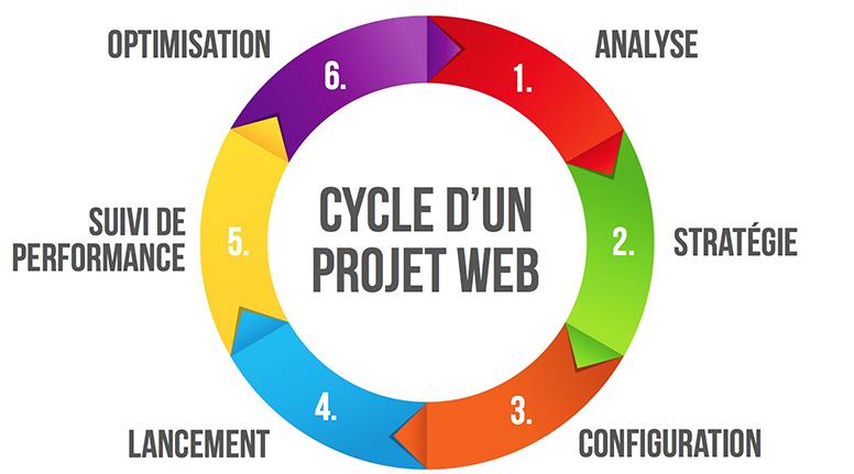 projetweb