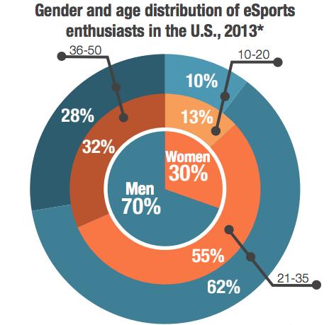 E-sport population