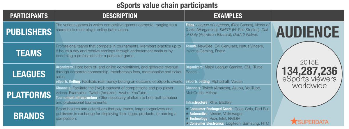 E-sport audience