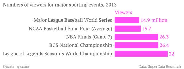 E-sport spectateurs