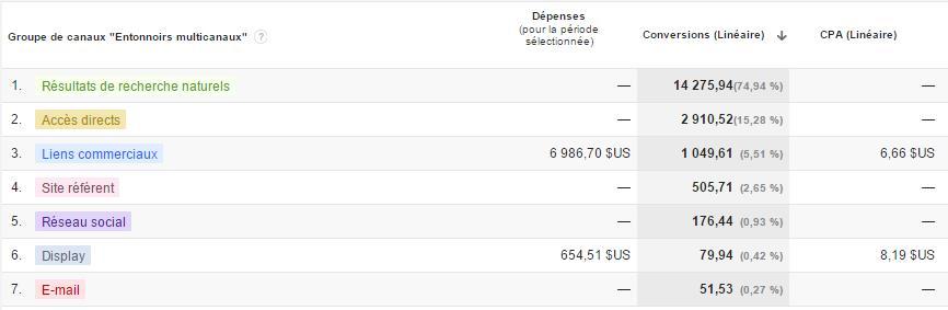 Calcul du retour sur investissement avec l'outil de comparaison de modèles d'attribution de Google Analytics