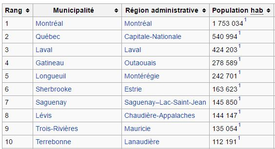 top 10 population villes quebec