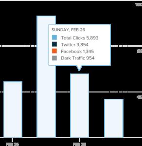 Exemple d'analyse de données sur Bitly